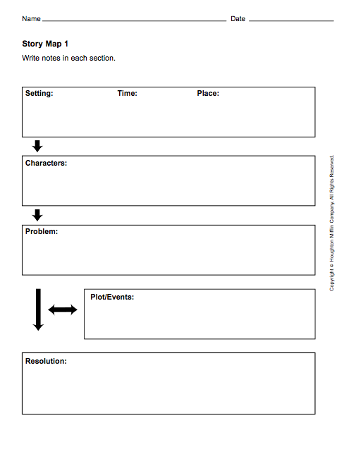 graphic organizer  reciprocal teaching  blogs