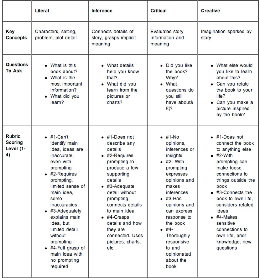 holistic critical thinking scoring rubric